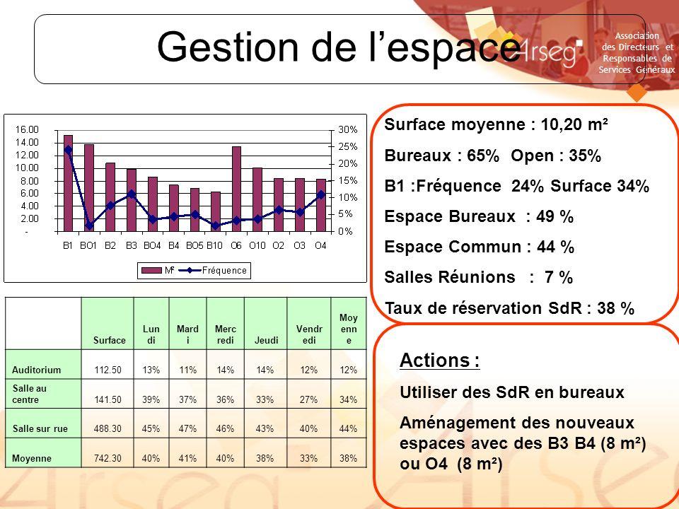 Gestion de l'espace Actions : Surface moyenne : 10,20 m²