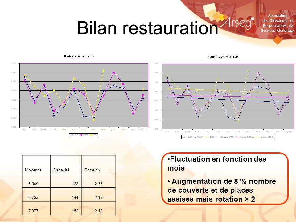 Bilan restauration Fluctuation en fonction des mois