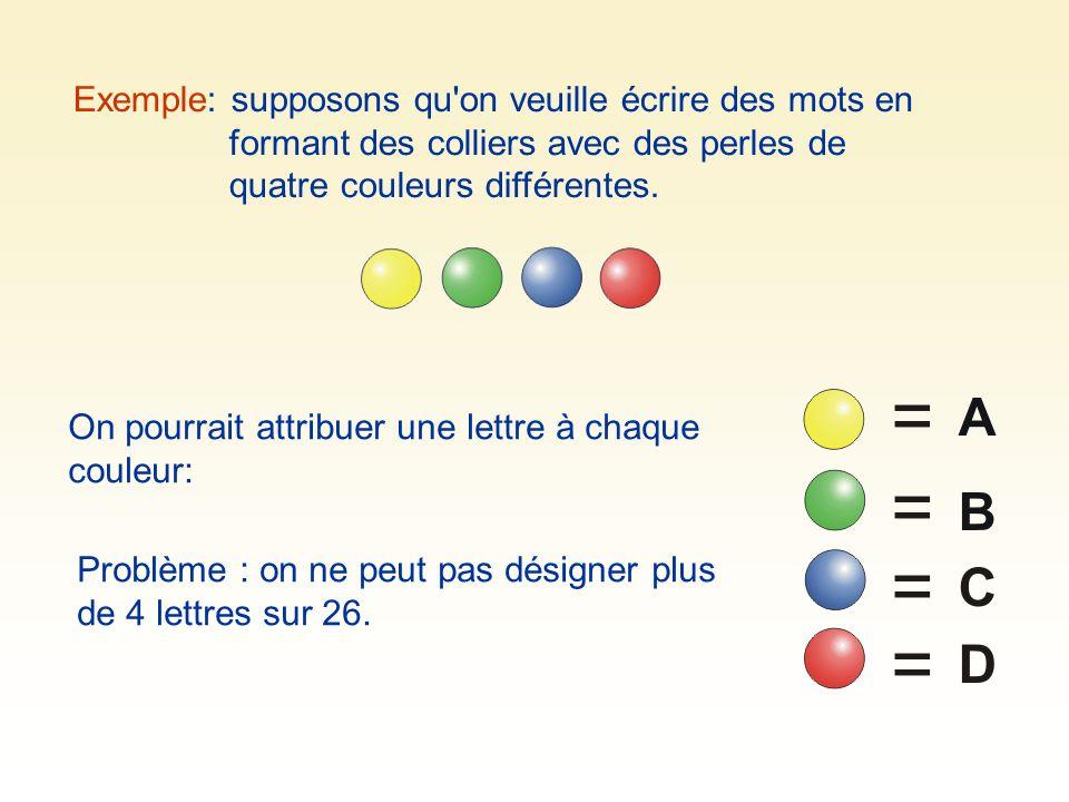 Exemple: supposons qu on veuille écrire des mots en formant des colliers avec des perles de quatre couleurs différentes.