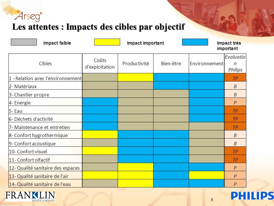 Les attentes : Impacts des cibles par objectif