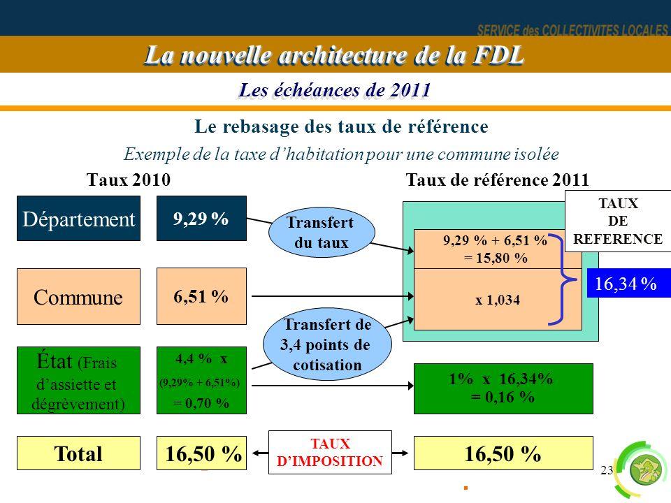 La nouvelle architecture de la FDL Le rebasage des taux de référence