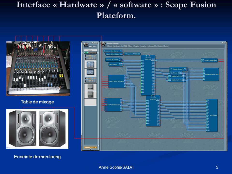 Interface « Hardware » / « software » : Scope Fusion Plateform.