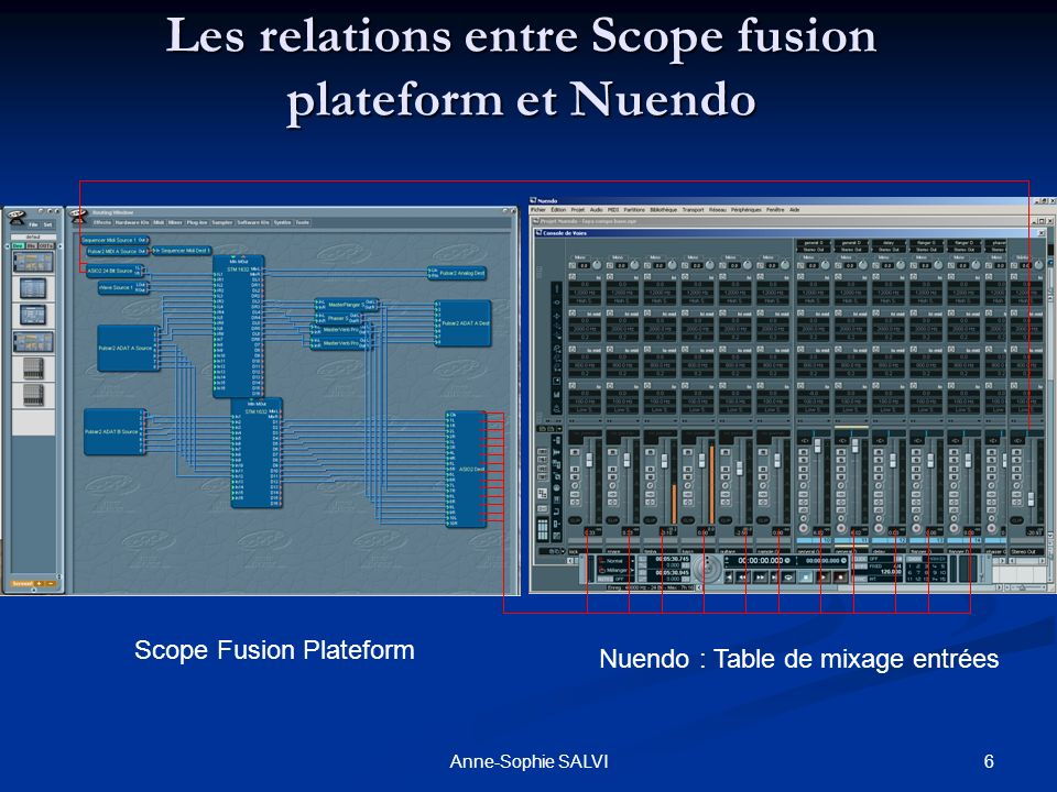 Les relations entre Scope fusion plateform et Nuendo