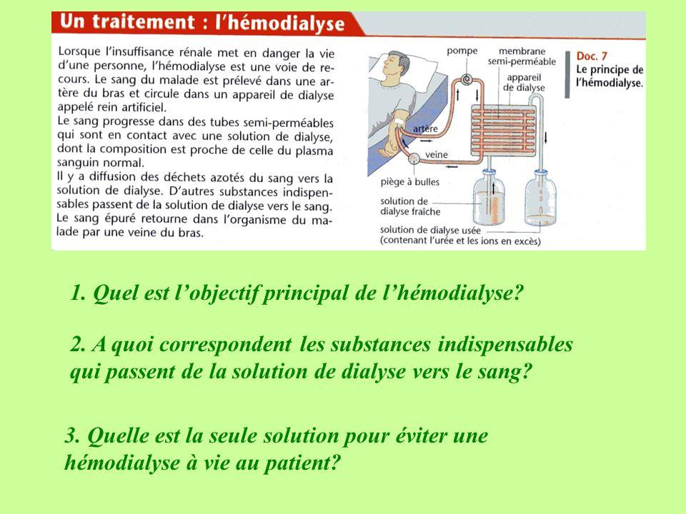 1. Quel est l'objectif principal de l'hémodialyse