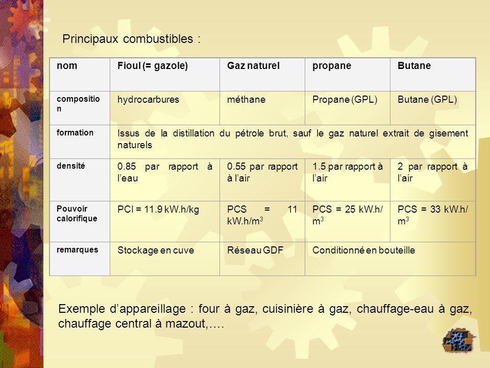 Principaux combustibles :