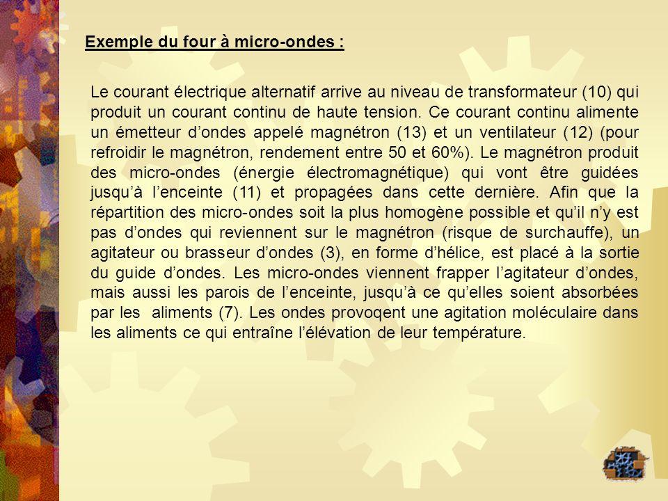 Exemple du four à micro-ondes :