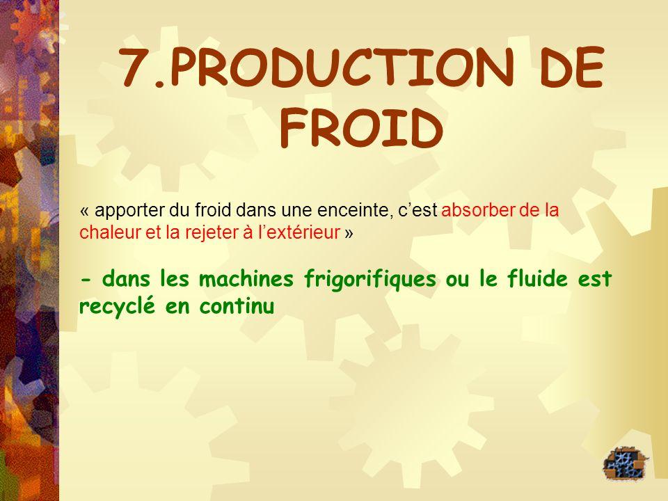7.PRODUCTION DE FROID « apporter du froid dans une enceinte, c'est absorber de la chaleur et la rejeter à l'extérieur »