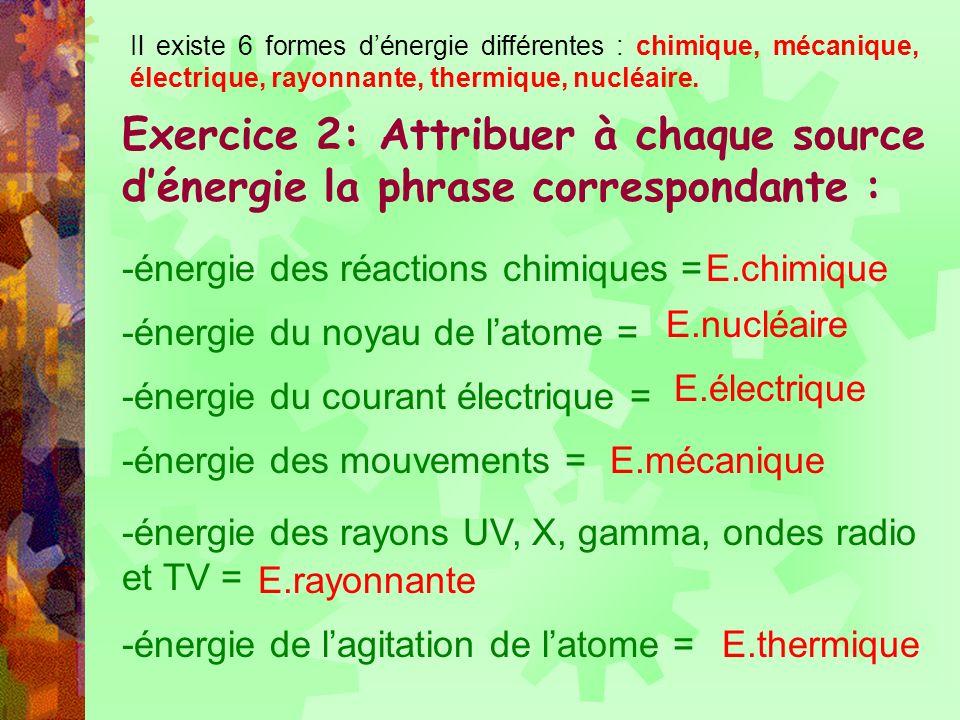 Il existe 6 formes d'énergie différentes : chimique, mécanique, électrique, rayonnante, thermique, nucléaire.