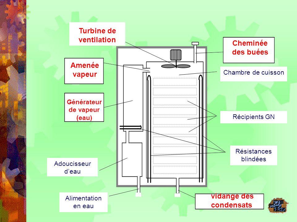 Turbine de ventilation