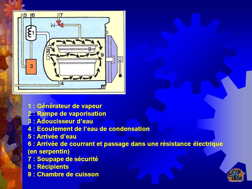 1 : Générateur de vapeur 2 : Rampe de vaporisation. 3 : Adoucisseur d'eau. 4 : Ecoulement de l'eau de condensation.