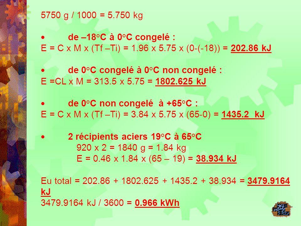 5750 g / 1000 = 5.750 kg · de –18°C à 0°C congelé : E = C x M x (Tf –Ti) = 1.96 x 5.75 x (0-(-18)) = 202.86 kJ.