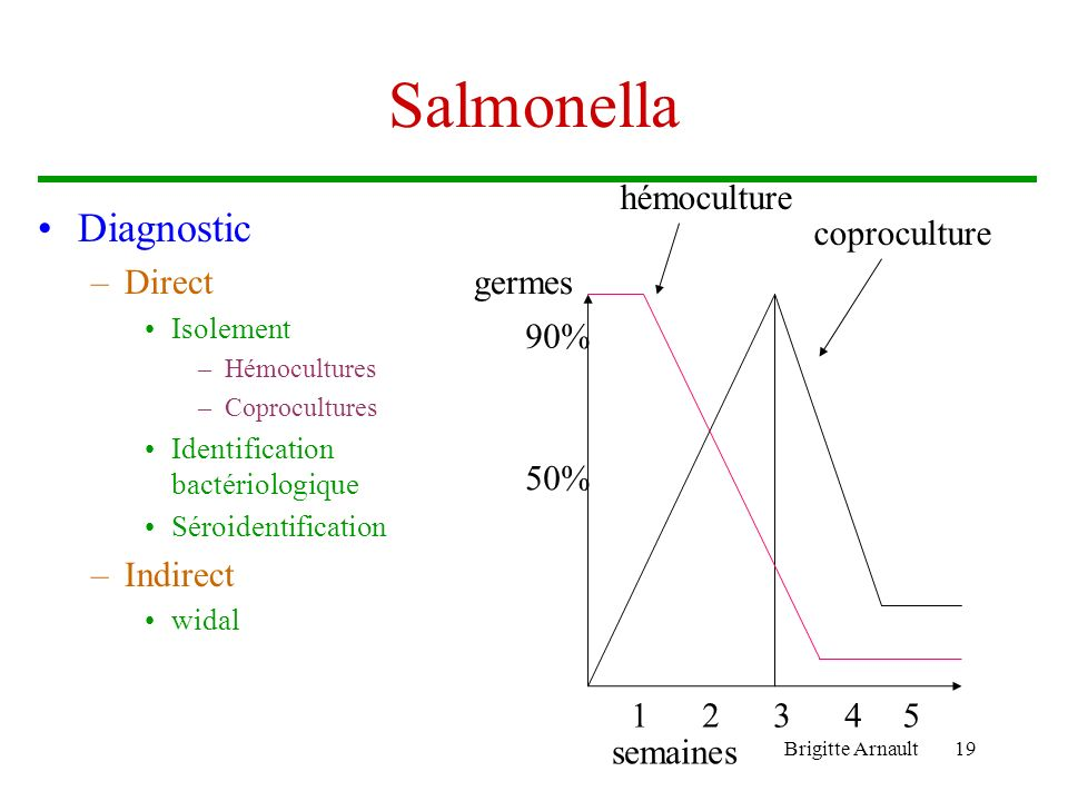 Salmonella Diagnostic hémoculture Direct Indirect coproculture germes