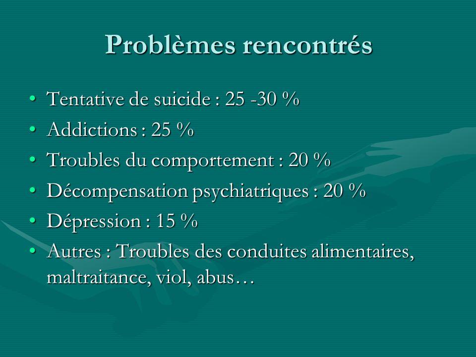 Problèmes rencontrés Tentative de suicide : 25 -30 % Addictions : 25 %