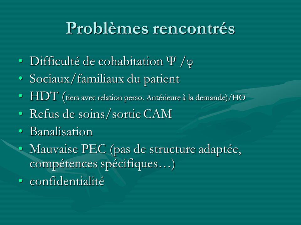 Problèmes rencontrés Difficulté de cohabitation Ψ /φ