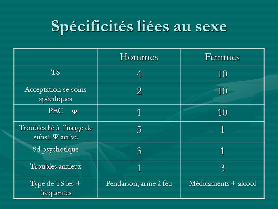 Spécificités liées au sexe