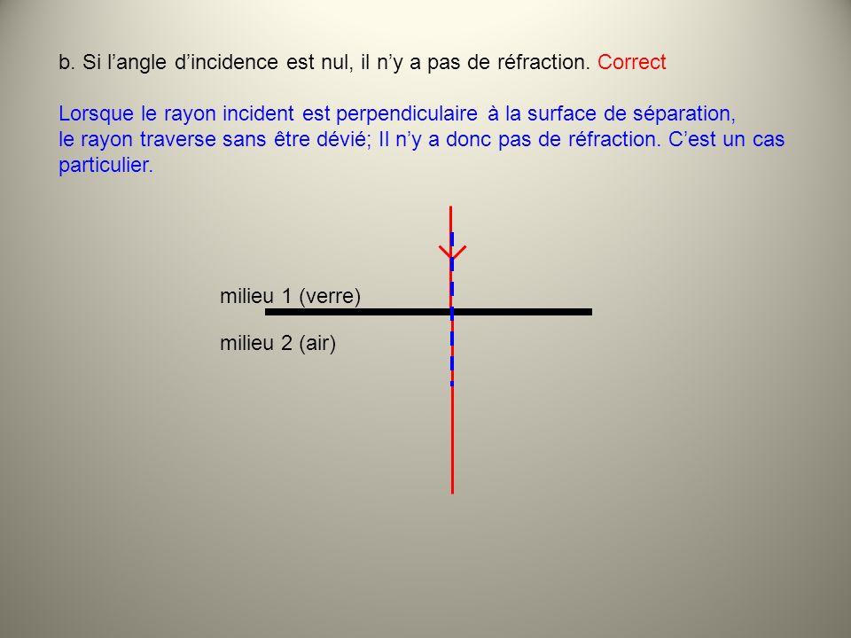 b. Si l'angle d'incidence est nul, il n'y a pas de réfraction. Correct