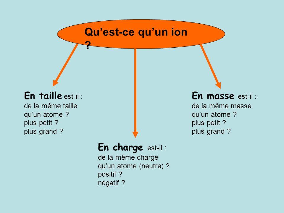 Qu'est-ce qu'un ion En taille est-il : En masse est-il :