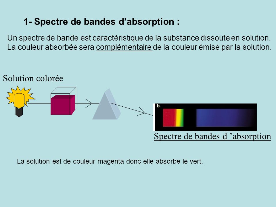 1- Spectre de bandes d'absorption :