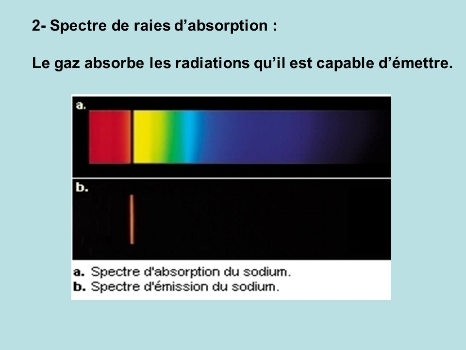 2- Spectre de raies d'absorption :