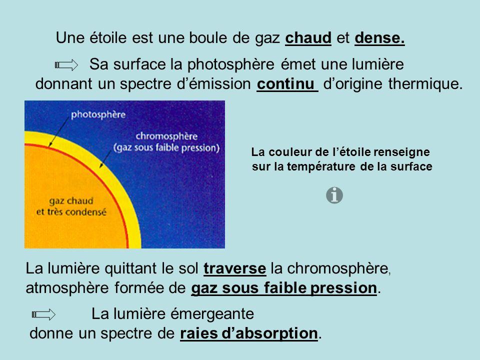 La couleur de l'étoile renseigne sur la température de la surface