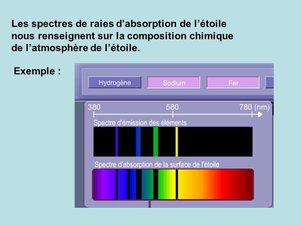 Les spectres de raies d'absorption de l'étoile