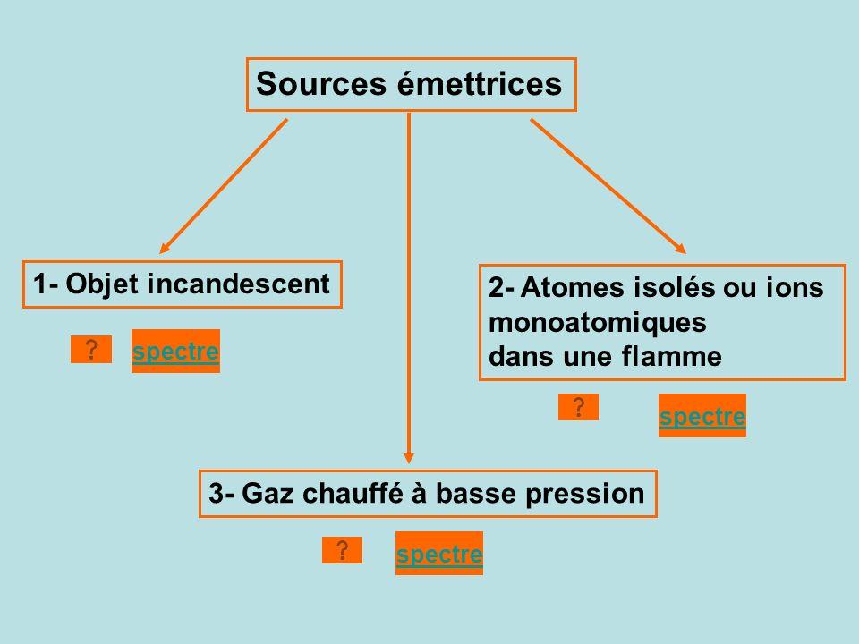 Sources émettrices 1- Objet incandescent 2- Atomes isolés ou ions