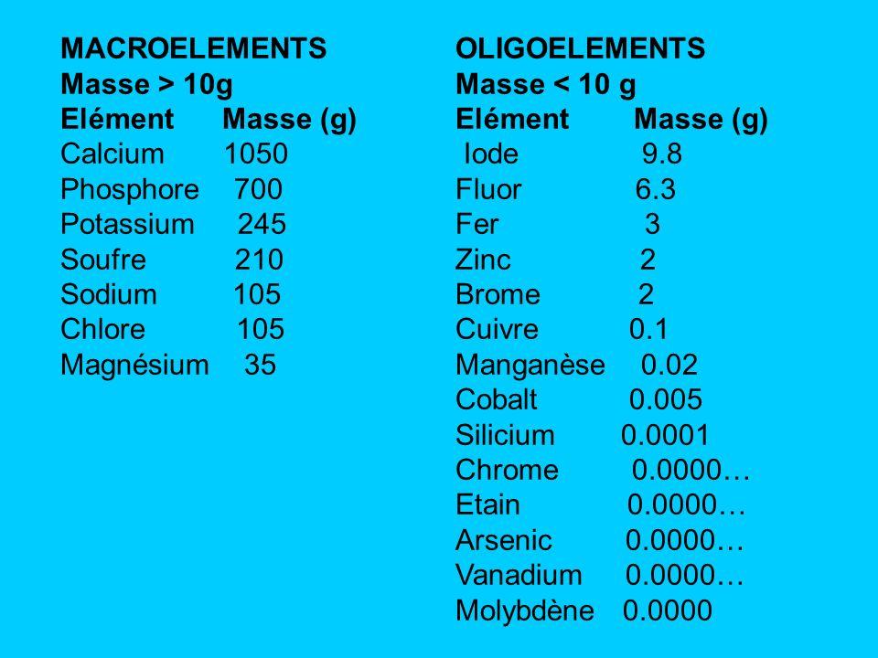 MACROELEMENTSMasse > 10g. Elément Masse (g) Calcium 1050. Phosphore 700. Potassium 245.