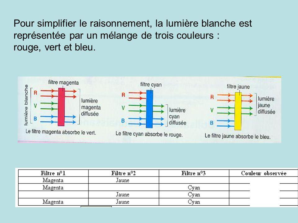 Pour simplifier le raisonnement, la lumière blanche est représentée par un mélange de trois couleurs :