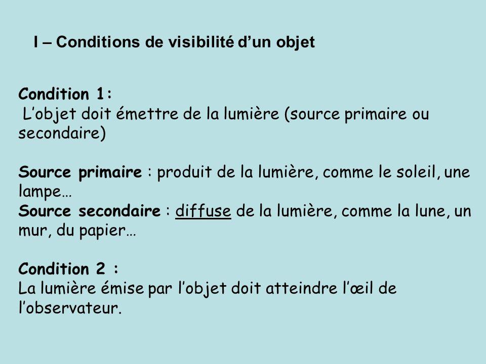 I – Conditions de visibilité d'un objet