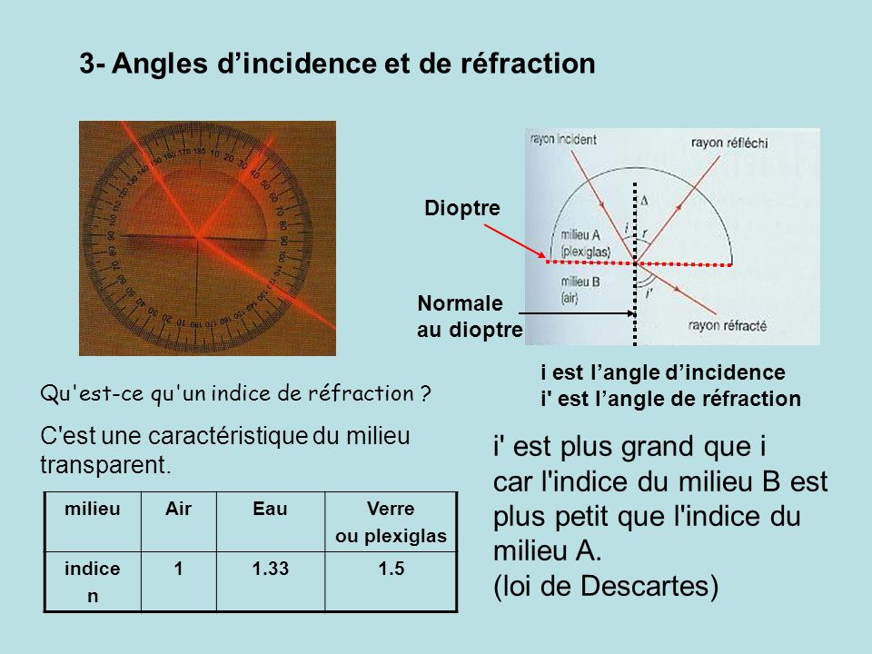 3- Angles d'incidence et de réfraction