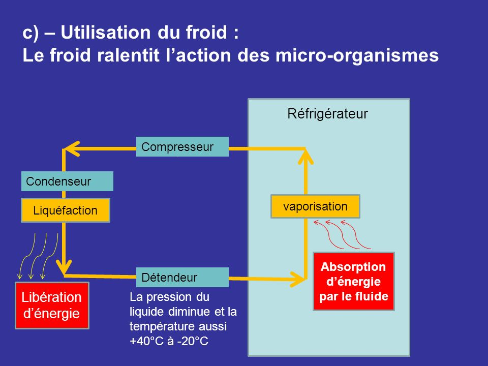 Absorption d'énergie par le fluide