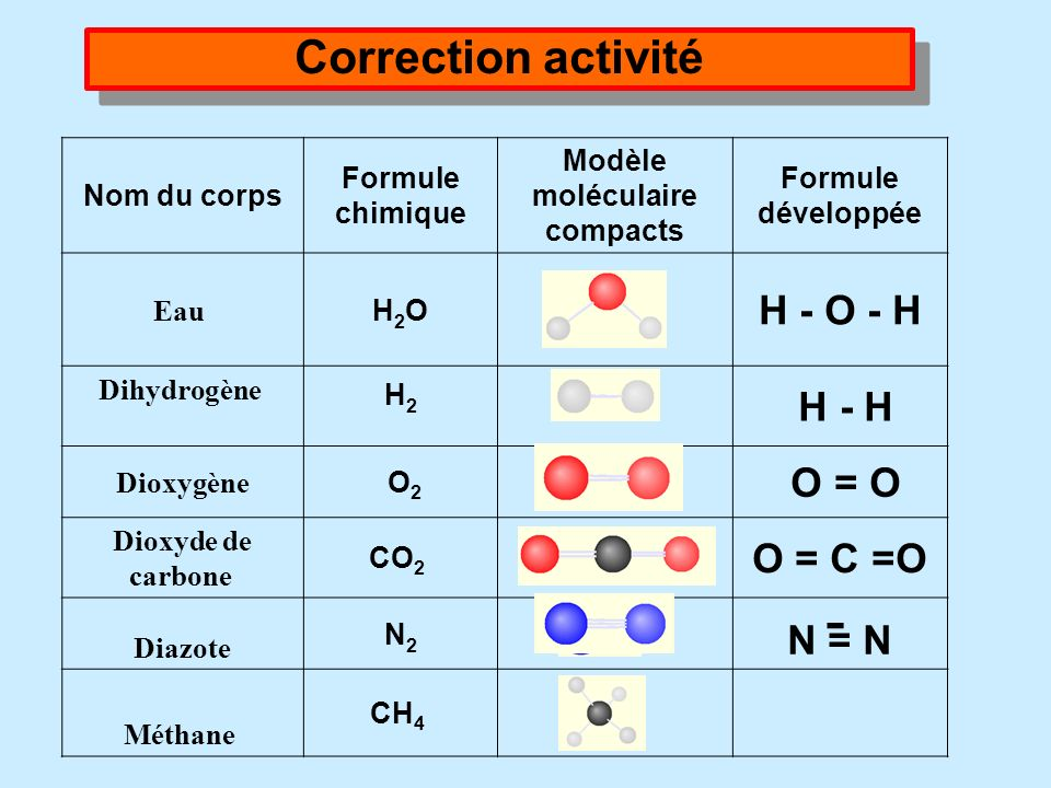 - Correction activité H - O - H H - H O = O O = C =O N = N