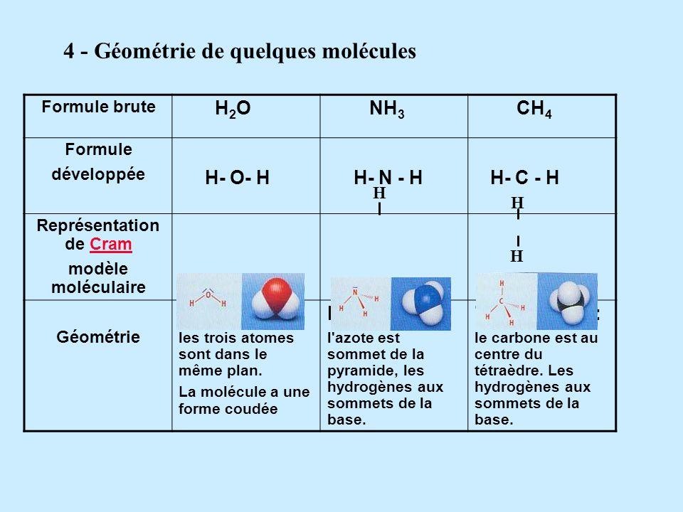 4 - Géométrie de quelques molécules Représentation de Cram