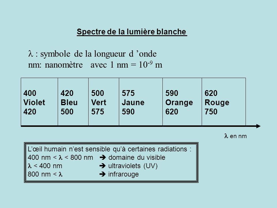 l : symbole de la longueur d 'onde nm: nanomètre avec 1 nm = 10-9 m