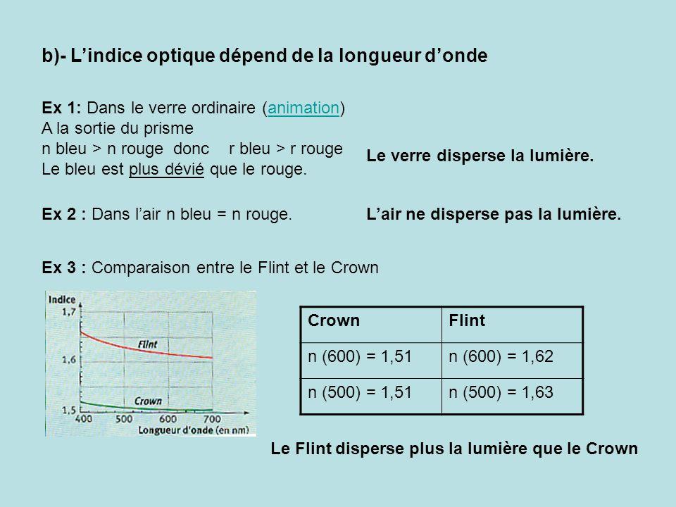 b)- L'indice optique dépend de la longueur d'onde