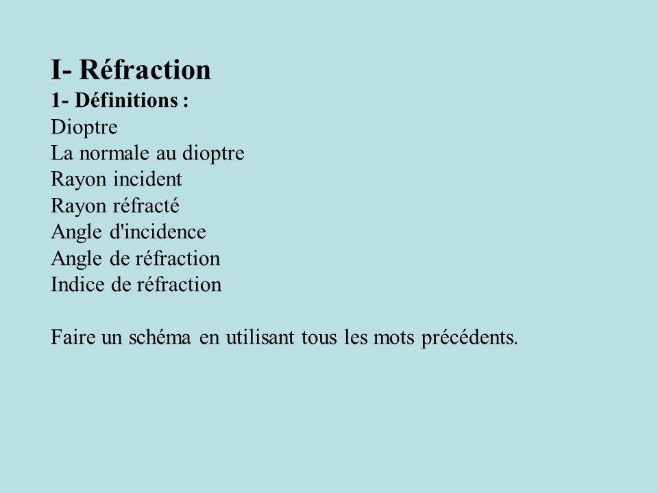 I- Réfraction 1- Définitions : Dioptre La normale au dioptre
