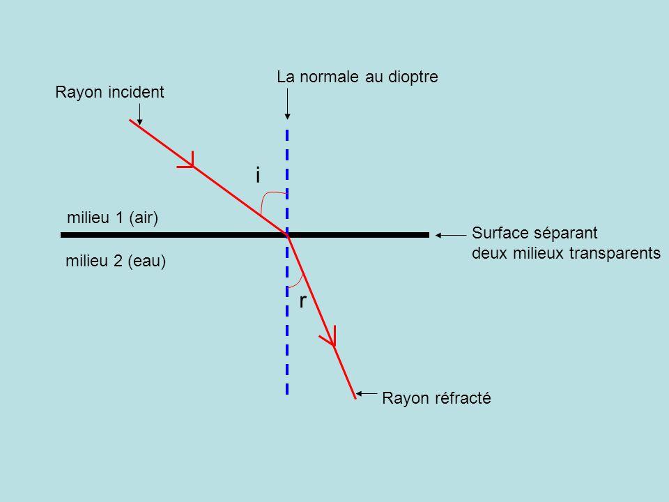 i r La normale au dioptre Rayon incident milieu 1 (air)