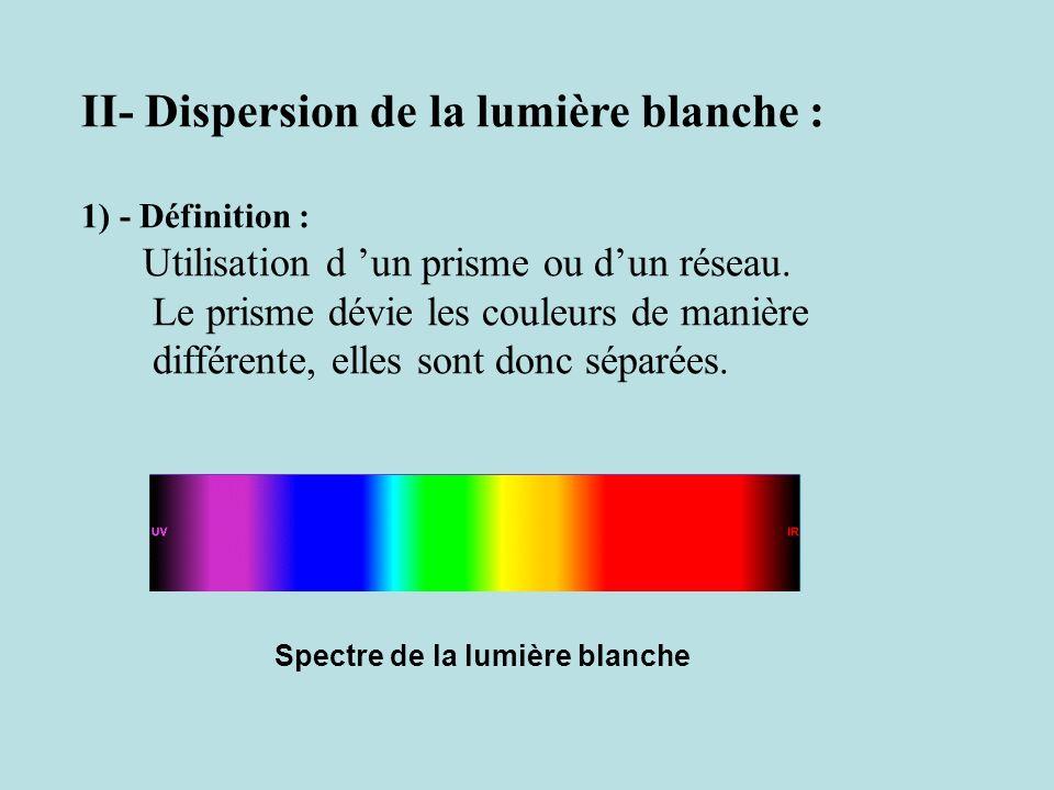 II- Dispersion de la lumière blanche :