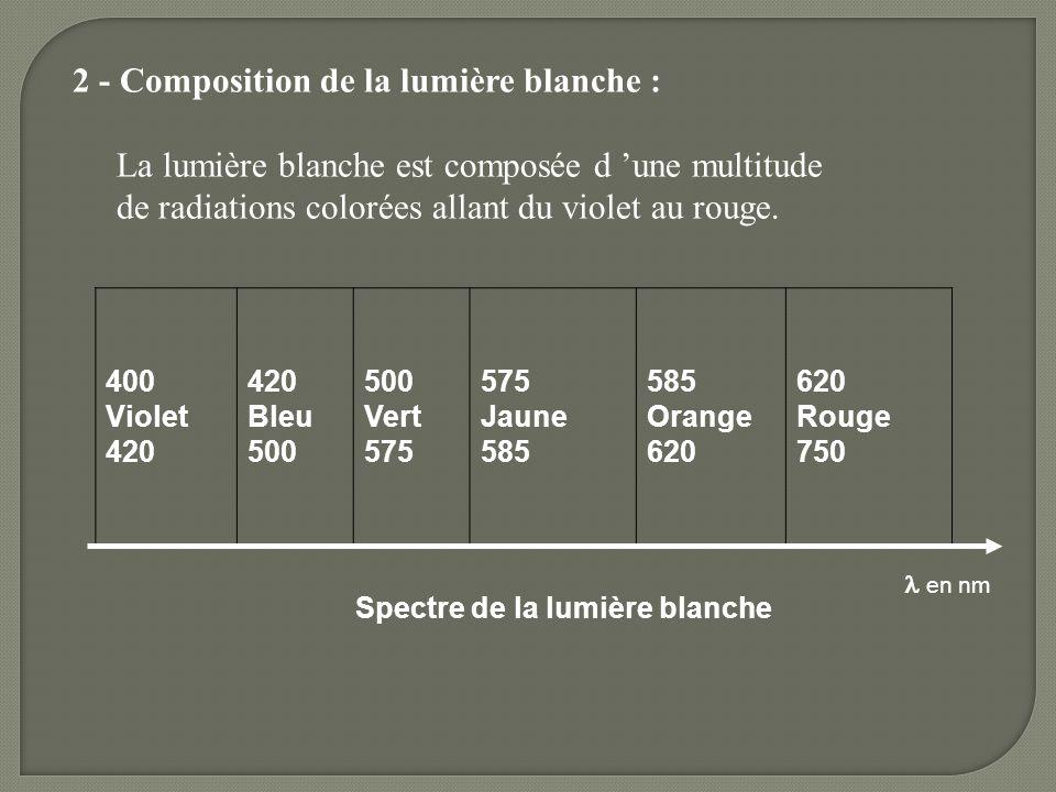 2 - Composition de la lumière blanche :