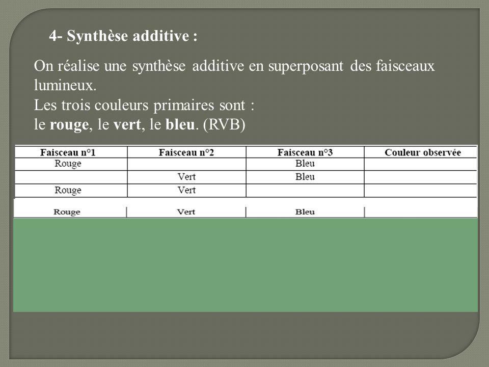 4- Synthèse additive : On réalise une synthèse additive en superposant des faisceaux lumineux. Les trois couleurs primaires sont :