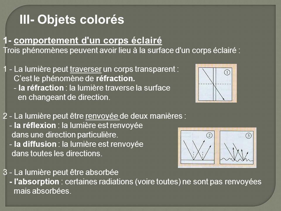 III- Objets colorés 1- comportement d un corps éclairé