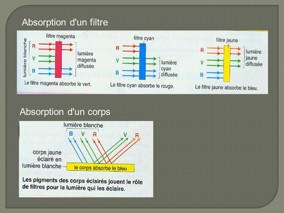 Absorption d un filtre Absorption d un corps