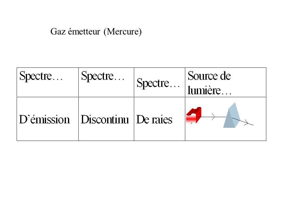 Gaz émetteur (Mercure)