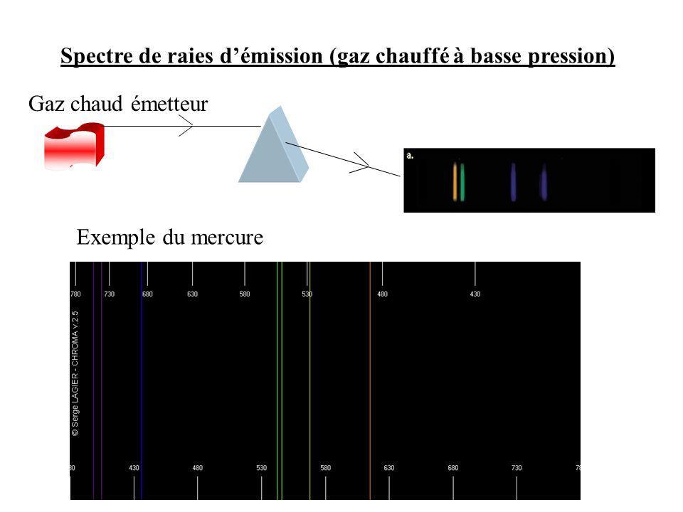 Spectre de raies d'émission (gaz chauffé à basse pression)