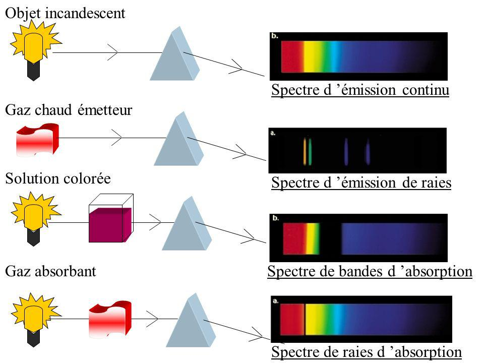 Objet incandescent Spectre d 'émission continu. Gaz chaud émetteur. Spectre d 'émission de raies.