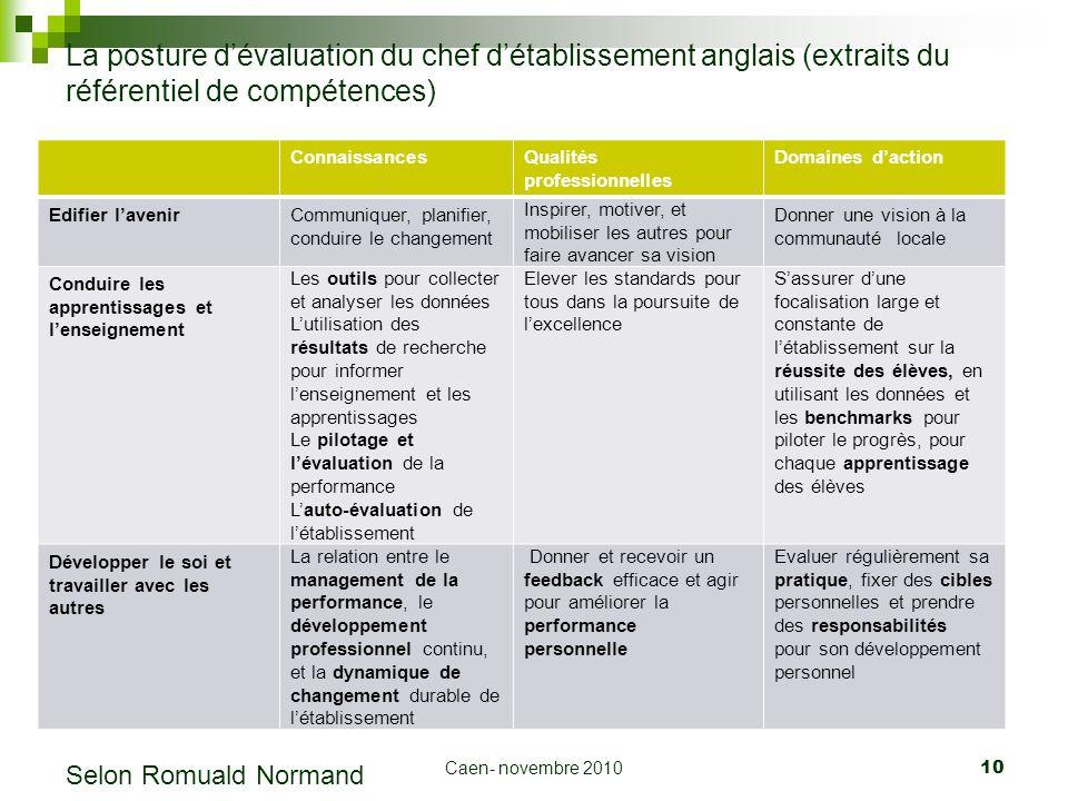 La posture d'évaluation du chef d'établissement anglais (extraits du référentiel de compétences)