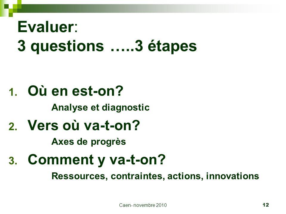 Evaluer: 3 questions …..3 étapes