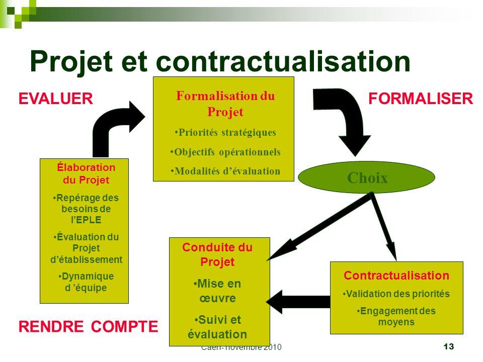 Projet et contractualisation
