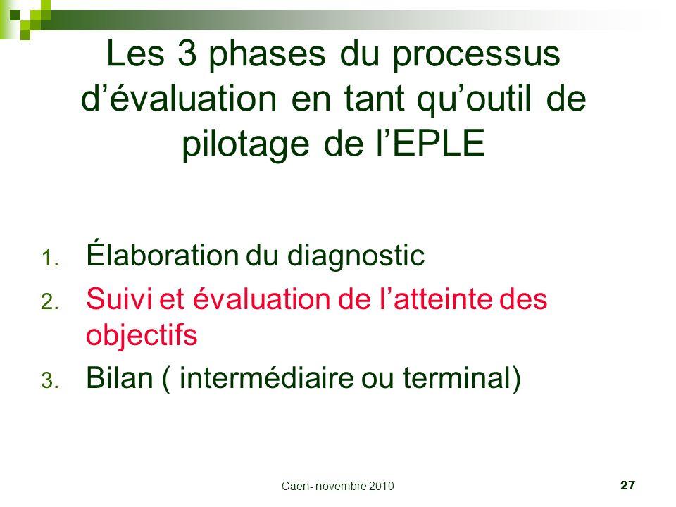 Les 3 phases du processus d'évaluation en tant qu'outil de pilotage de l'EPLE