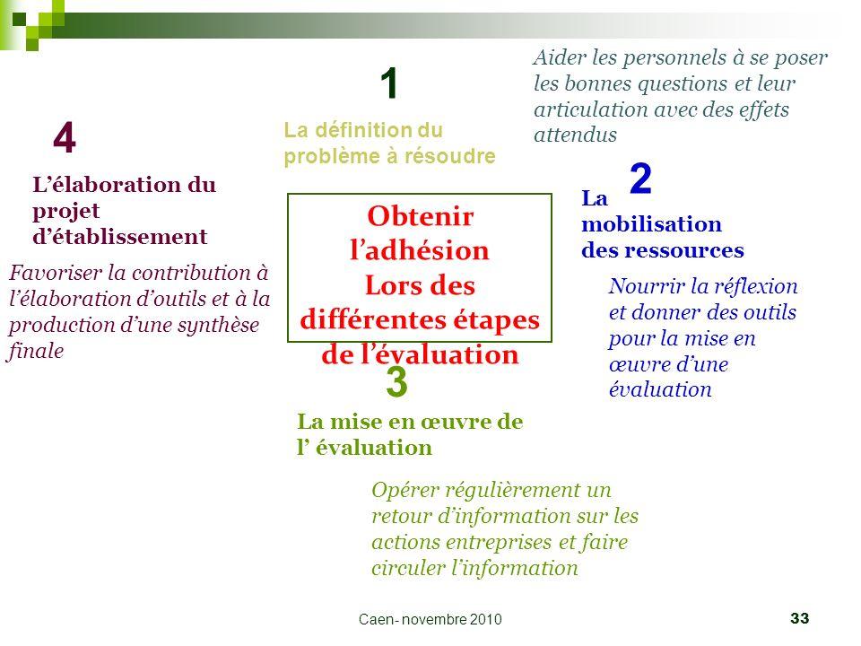 Lors des différentes étapes de l'évaluation